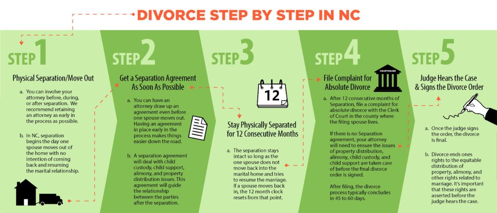 Steps of Divorce in North Carolina